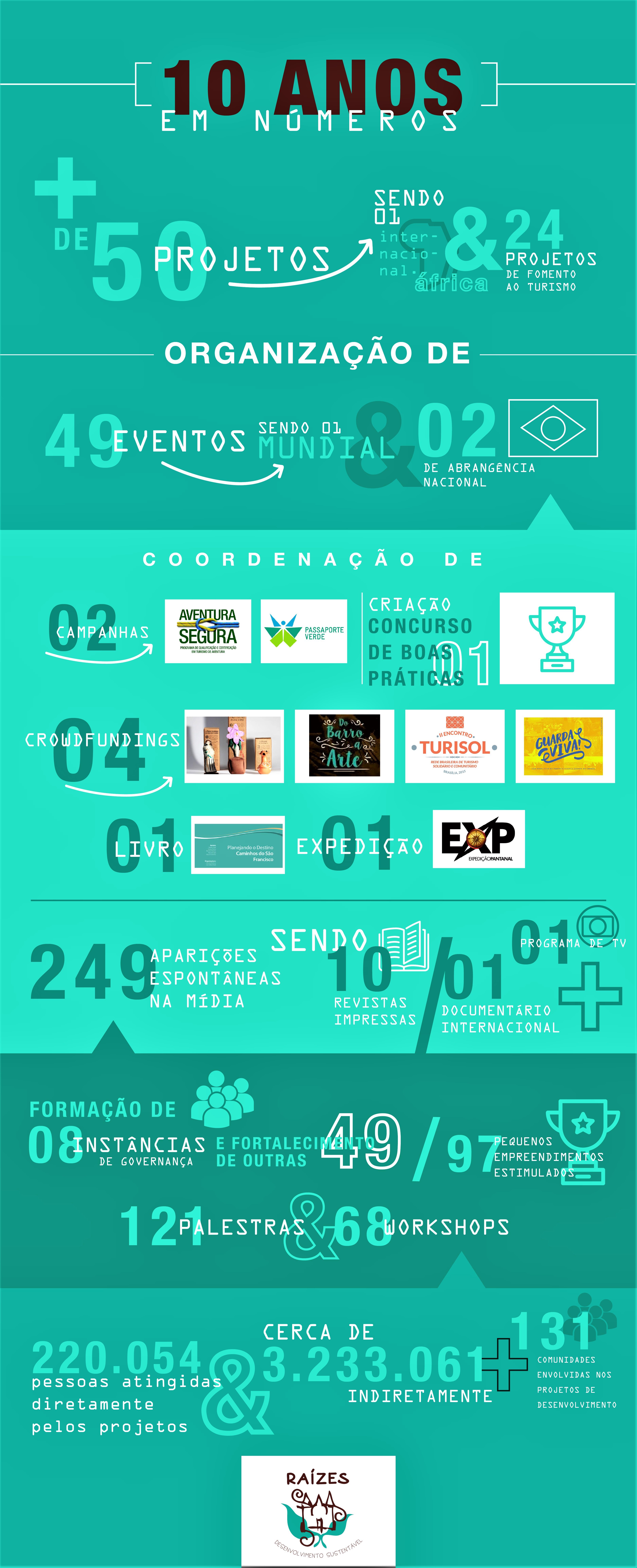infografico-raizes-10-anos